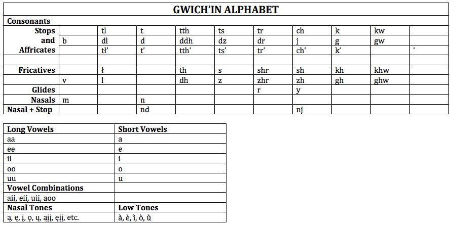 Gwich'in Alphabet